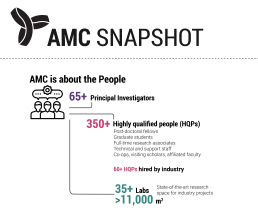 Breakdown of amount of AMC people and facilities