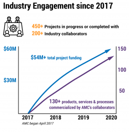Industry engagement stats