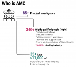 Snapshot of AMC people
